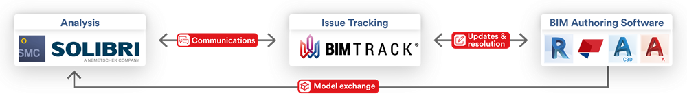 The coordination workflow of Solibri and BIM Track. See how our clients use the two programs for issue tracking, communication, updates, and resolution.