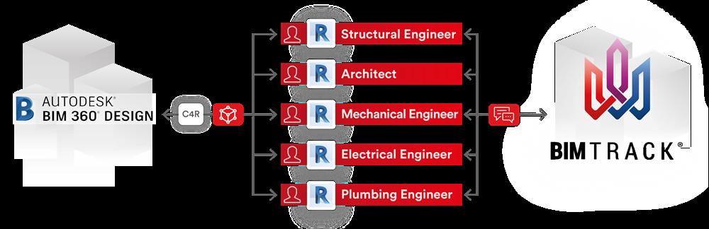 Bim Track How Bim Track Works With Bim 360 Design